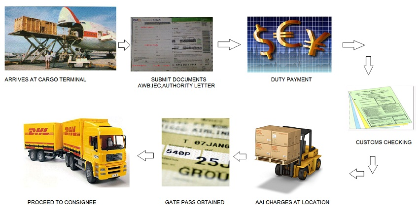 customs clearance procedure air import
