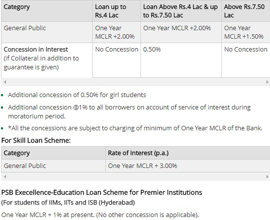 EDUCATION LOAN in India