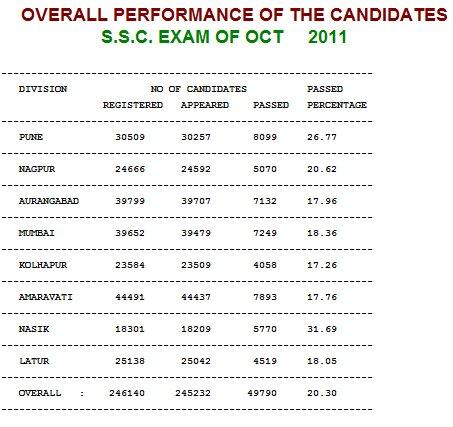 ssc 2011 result performance statistics