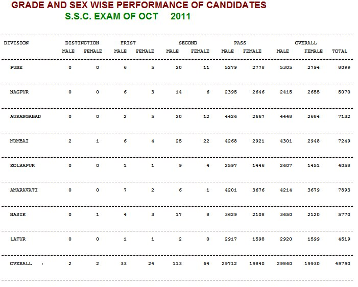 ssc 2011 result performance statistcs