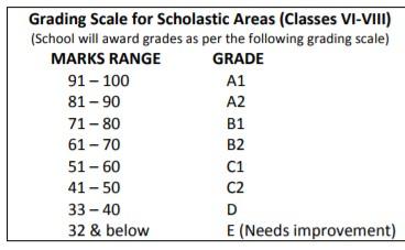 CBSE Improvement exam