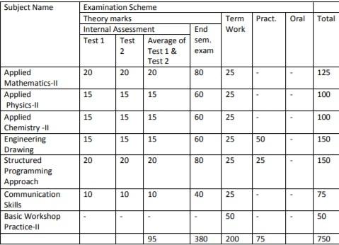 First Year Engineering Semester 2 Syllabus