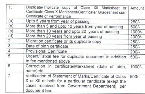 CBSE Private candidate migration and transfer certificate