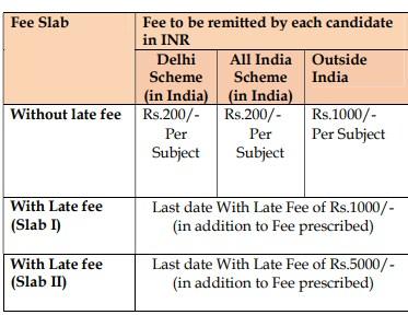 CBSE private candidate compartment Exam eligibility
