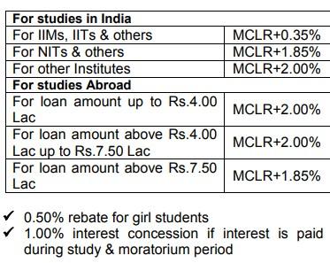 EDUCATION LOAN in India