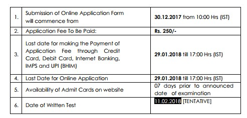 FCI Recruitment 2018
