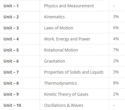 JEE mains physics syllabus and weightage