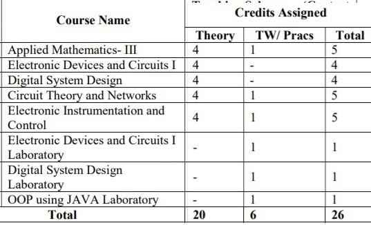 Electronics & Telecommunication Engineering Semester 3 Syllabus 2018