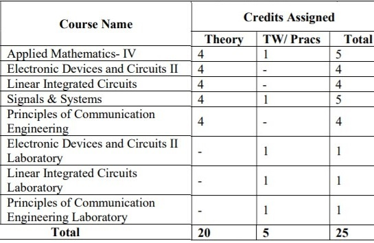 Electronics & Telecommunication Engineering Semester 4 Syllabus 2018