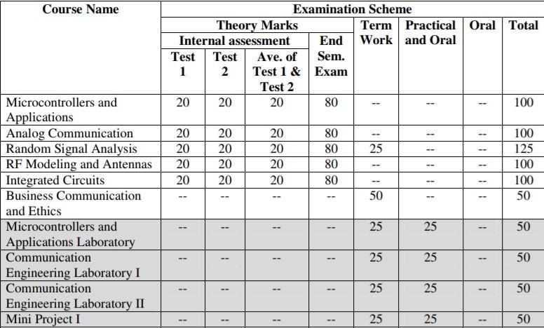 Electronics & Telecommunication Engineering Semester 5 Syllabus