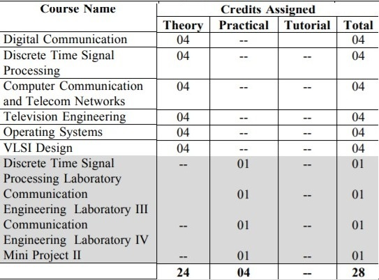 Electronics & Telecommunication Engineering Semester 6 Syllabus 2018