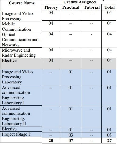 Electronics and Telecommunication Engineering Semester 7 Syllabus 2018