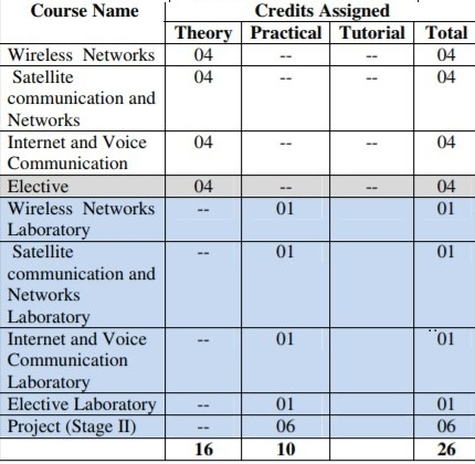 Electronics and Telecommunication Engineering Semester 8 Syllabus 2018