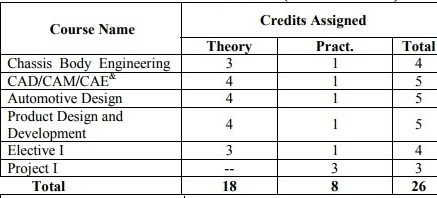 Automobile engineering Semester 7 Syllabus 2018