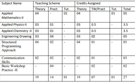 First Year Engineering Semester 2 Syllabus