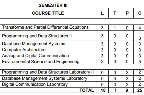 Anna University Semester 3 Information Technology Engineering Syllabus