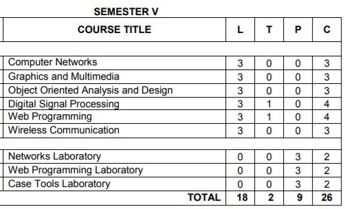 Anna University Semester 5 Information Technology Engineering Syllabus