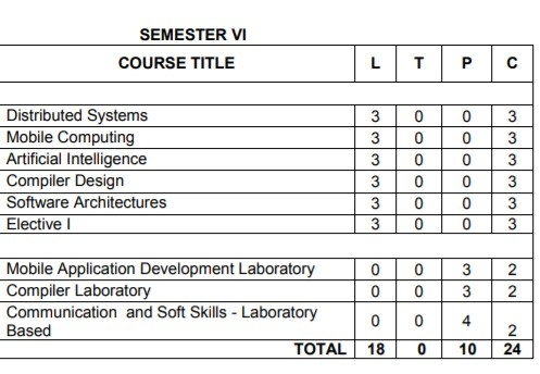 Anna University Semester 6 Information Technology Engineering Syllabus