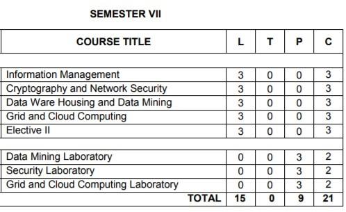 Anna University Semester 7 Information Technology Engineering Syllabus