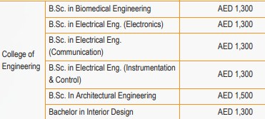 Engineering colleges in gulf countries - padhaee