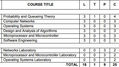 Anna University Semester 4 Computer engineering syllabus