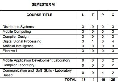 Anna University Semester 6 Computer engineering syllabus