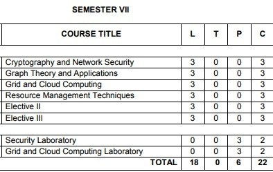 Anna University Semester 7 Computer engineering syllabus