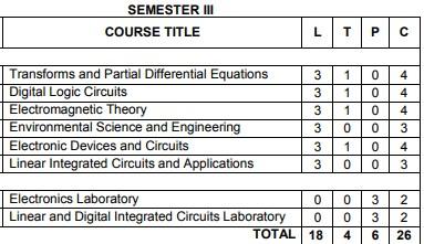 Anna University Semester 3 Electrical / Electronics engineering syllabus