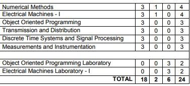 Anna University Semester 4 Electrical / Electronics engineering syllabus