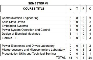 Anna University Semester 6 Electrical / Electronics engineering syllabus