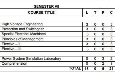 Anna University Semester 7 Electrical / Electronics engineering syllabus