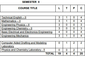 Anna University Semester 2 Engineering syllabus