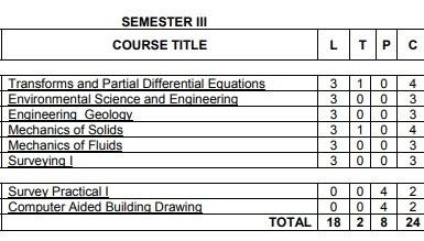 Anna University Semester 3 Civil engineering syllabus