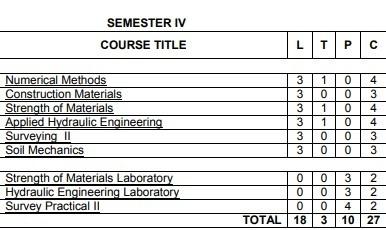 Anna University Semester 4 Civil Engineering syllabus