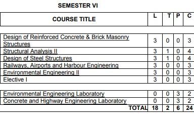 Anna University Semester 6 Civil Engineering Syllabus