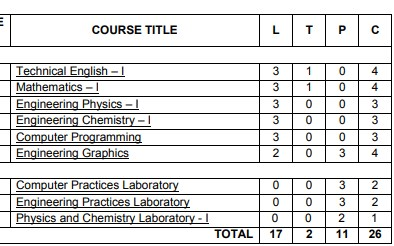 Anna University Semester 1 Engineering syllabus