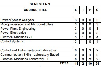 Anna University Semester 5 Electrical / Electronics engineering syllabus