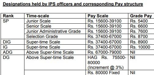 Indian Police Service (IPS) 2018 Training, Salary, Ranks,Vacancy