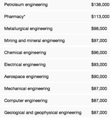 Best Engineering Courses and Branches