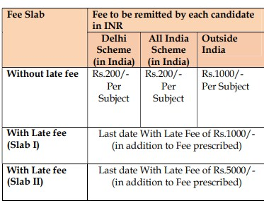 CBSE private candidate compartment Exam eligibility